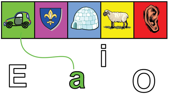 Kam patří které písmenko?