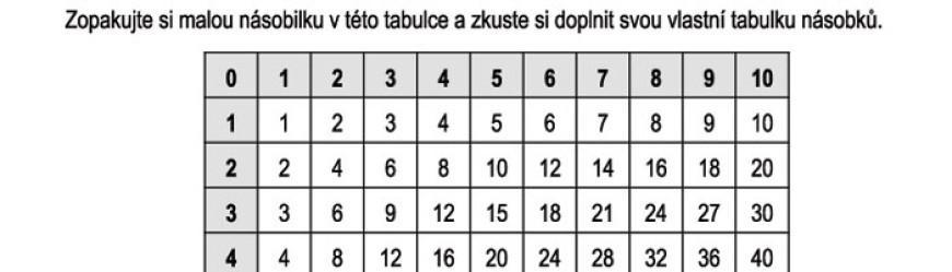 Tabulka násobků